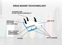 DRAG_technology